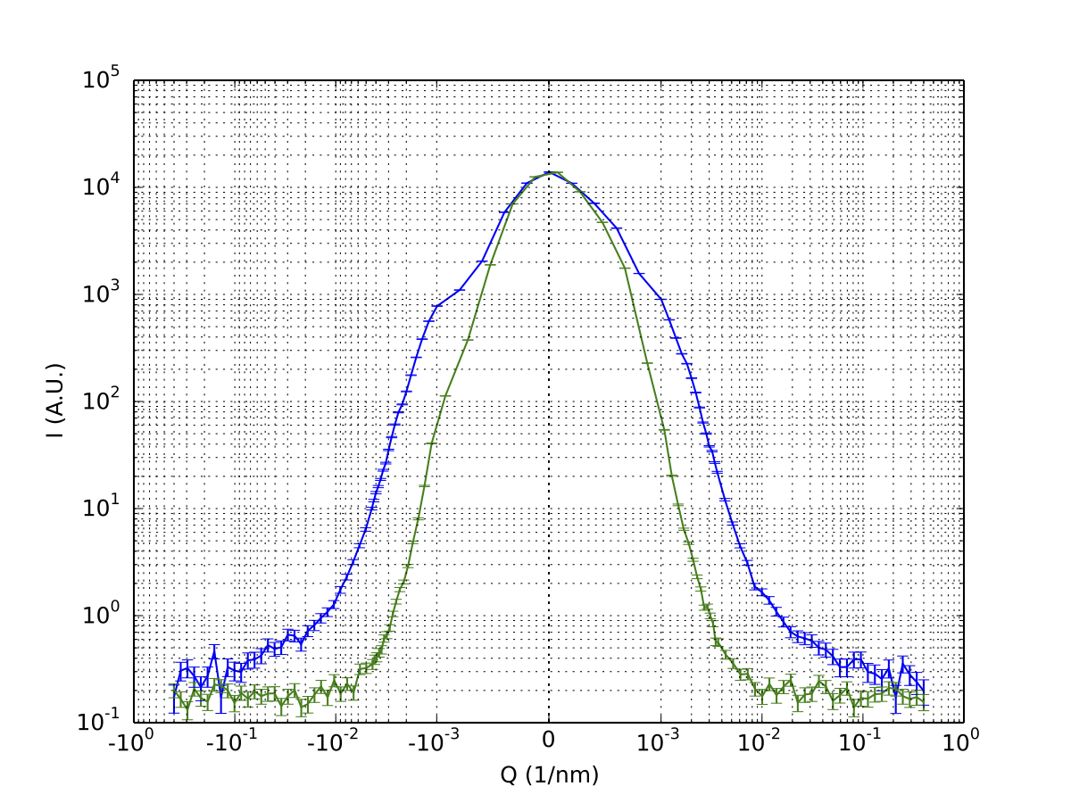 "A sample (blue) and background (green) measured on the slightly optimised Bonse Hart system. Scale is ""symlog"", meaning it is linear between 10e-3 and -10e-3 (hence the strange bump)."