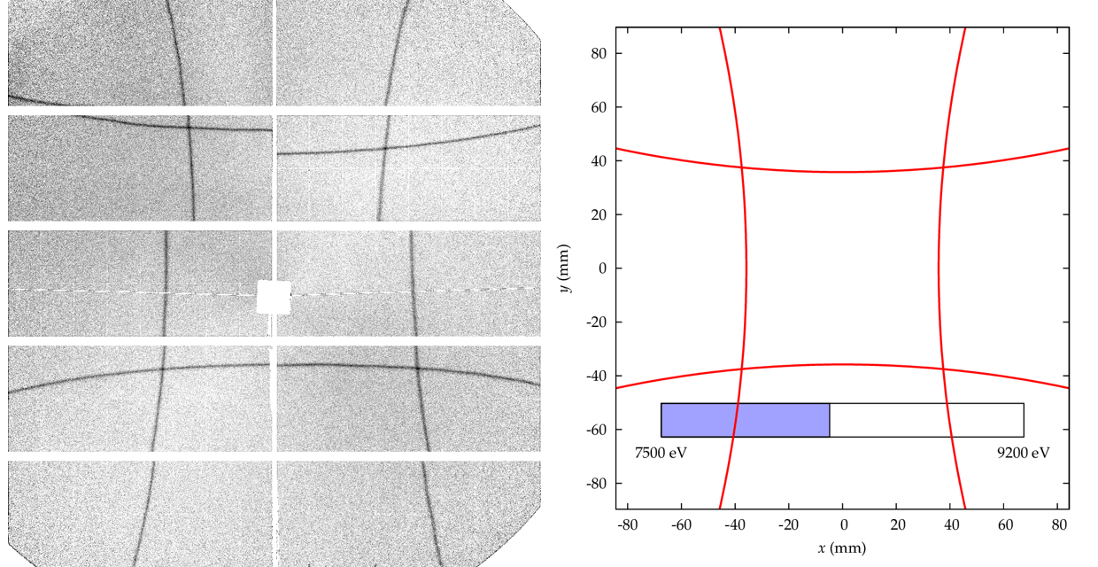 Internal detection surface diffraction effects leading to a reduction of detected counts (black lines on the real image, over which about 10% fewer counts were detected than the surrounding pixels). Image on the right shows the calculated pattern for the chosen energy. Energy used: 8285 eV, Reflection indices detected: (117). Image courtesy of Christian Gollwitzer at PTB.