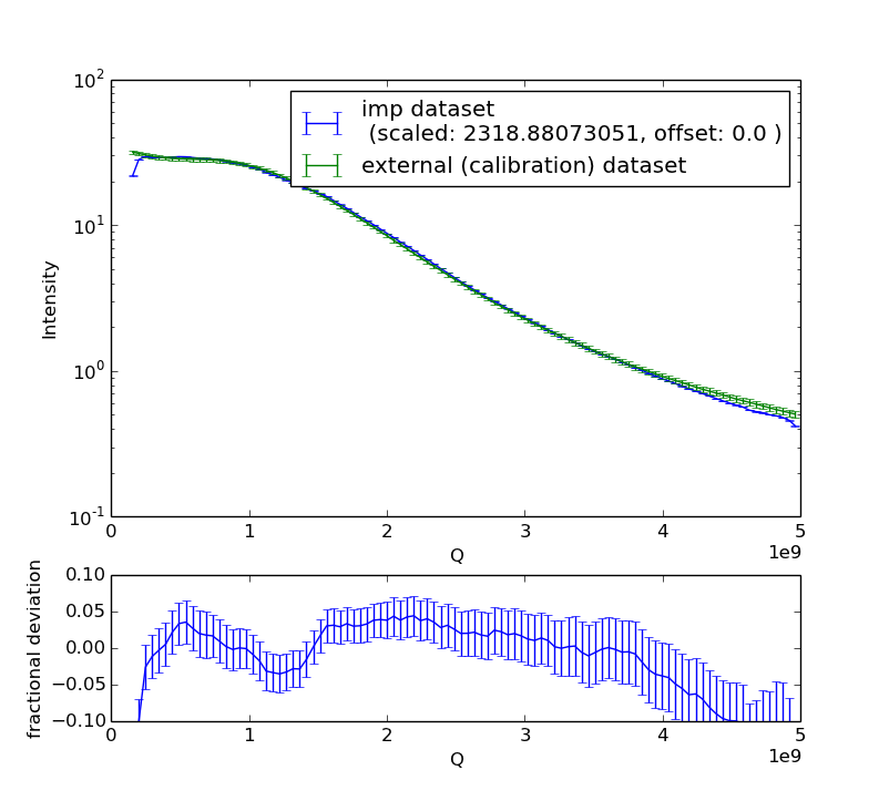 A measured, corrected and integrated curve (blue) from a GC calibration sample compared to its calibrated data (green)
