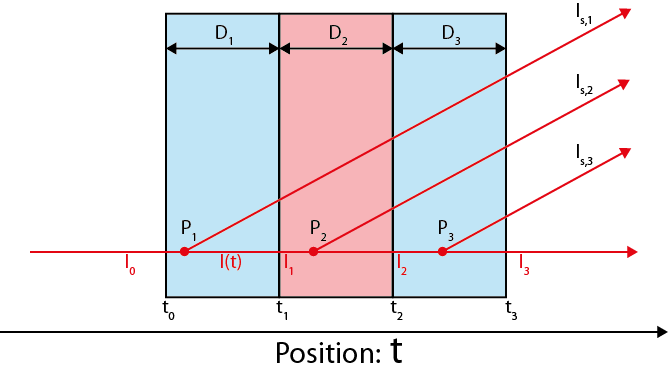 Schematic overview of the considerations of the fancy background subtraction.