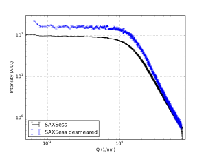 raw and desmeared curves of glassy carbon measured for 10 minutes on a SAXSess instrument.
