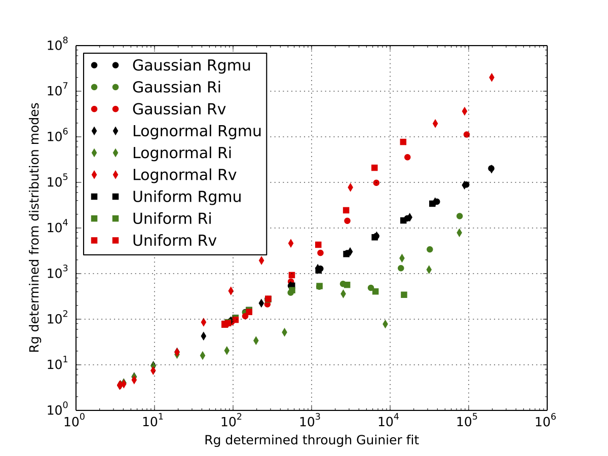 Radius of gyration for polydisperse systems.
