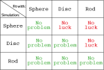 Table showing which model can be used to fit scattering patterns from a variety of polydisperse shapes.