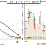 SAXS signal (dots with error bars) and fit (solid line) observed when HPT-processing MgZn alloys. Right: associated size distributions as determined by McSAS.