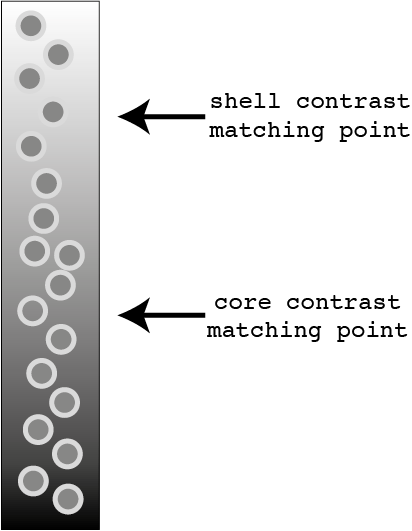 General idea of contrast matching core-shell particles in a gradient