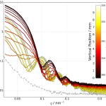 Selected scattering curves for a contrast variation SAXS experiment. Image provided by Raul Garcia Diez.