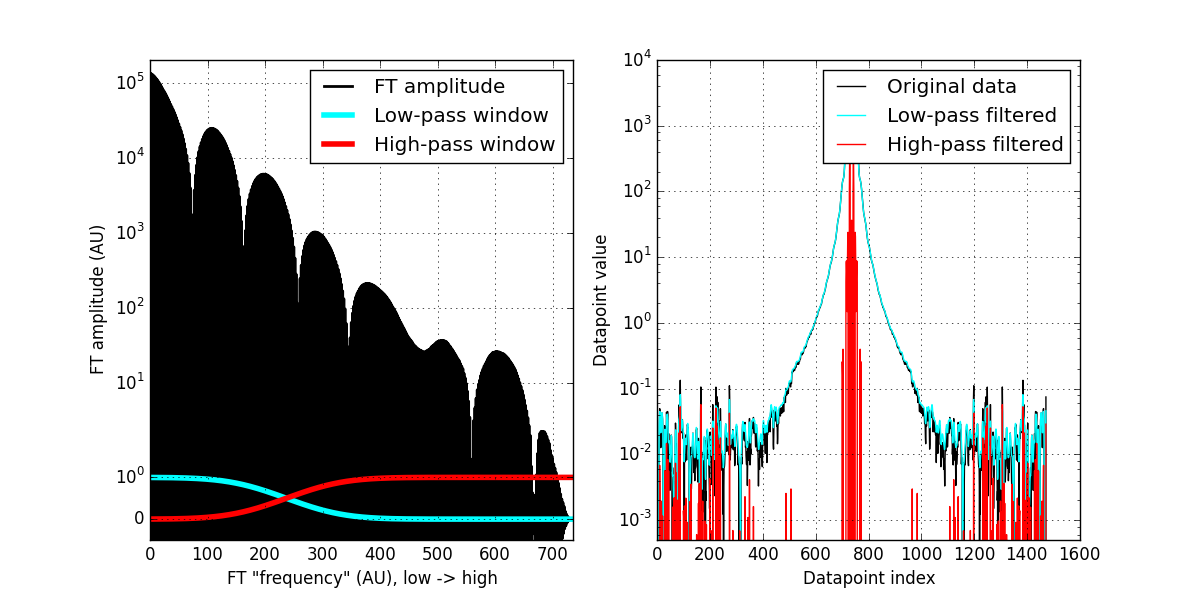 left: Fourier components and low- and high-pass window. Right: original data, low-pass filtered data, and high-pass filtered data.