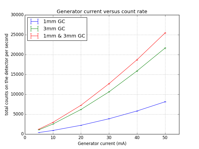 Generator current setting versus total detected countrates for three samples of glassy carbon.