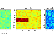 Figure 1: Image subtraction of the background from the sample image. 30 pixels have elevated intensity, representing parasitic scattering.