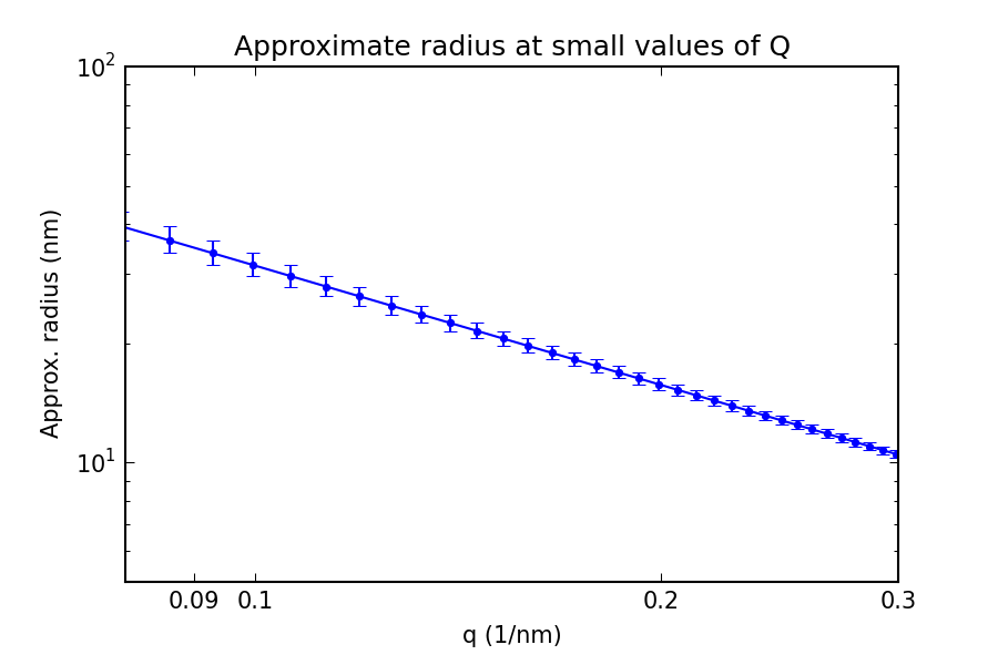 Approximate location of information of a given radius and its uncertainty due to the finite pixel width.