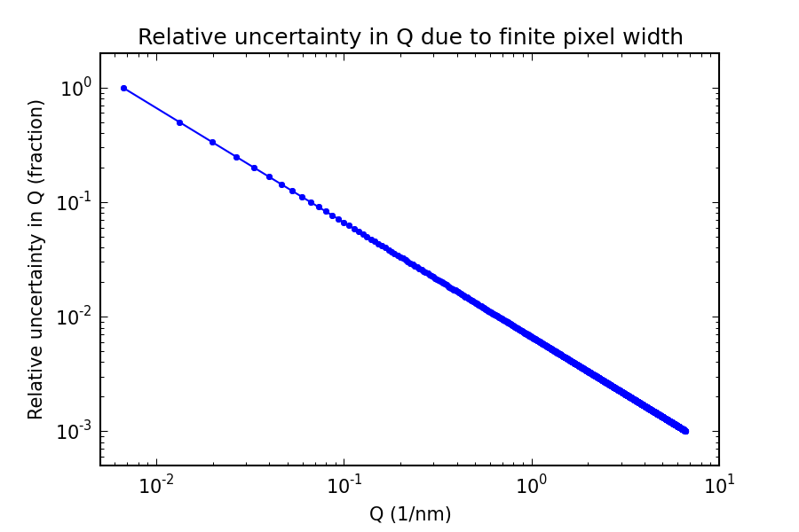 Relative uncertainty in Q due to the finite pixel width