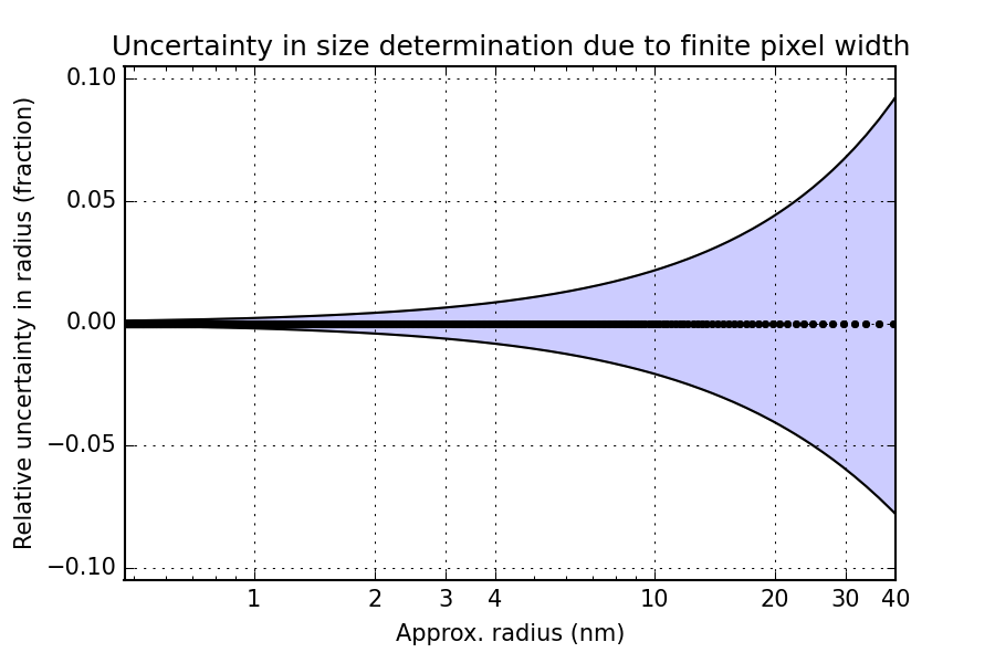 Relative estimated uncertainty in the size determination, due to the finite width of the detector pixels.