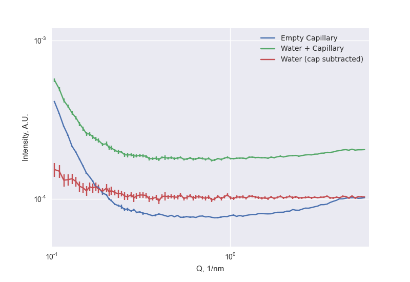 Subtracting water from the encompassing empty capillary, assuming a transmission factor of 0.391