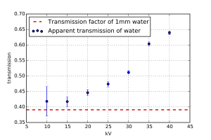 Apparent transmission factor as a function of generator acceleration voltage.