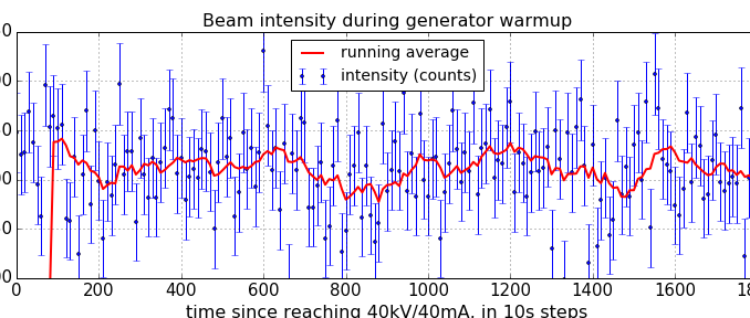 Cumulative beam intensity in the 15 pixels of each direct beam profile (vertical axis) as a function of the generator warmup time (horizontal axis).