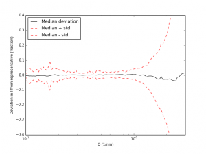 Deviation of the datasets, plotted as the median (which should be around 0 if the representative is chosen well), and the median +/- 1 standard deviation.