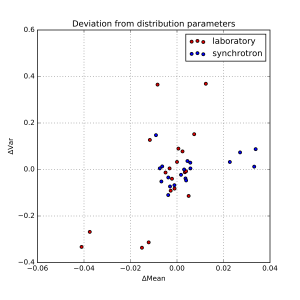 Deviations from determined mean and width of the scatterer population.