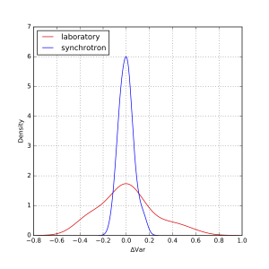 Kernel Density Estimate plot of the deviation from the median variance. Click to enlarge.