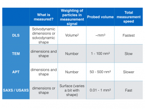 Comparison of the four particle sizing techniques capable of measuring size-disperse particles from 1 - 100 nm.