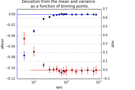 Effect of binning on the population parameters