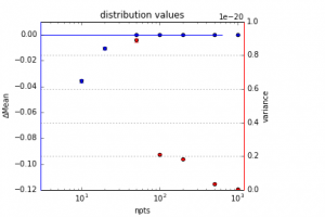 Deviations of the population parameters resulting from re-binning of the original data.