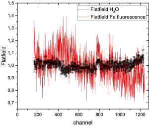 Flatfield correction for a particular Dectris Mythen detector calculated from the fluorescence of iron foil (red), and the scattering of water (black). Figure author: A. Petzold.