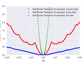 The evolution of the reduced Chi-squared as a function of the shift along q.