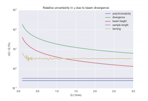 Relative contribution of each uncertainty contributor to q.