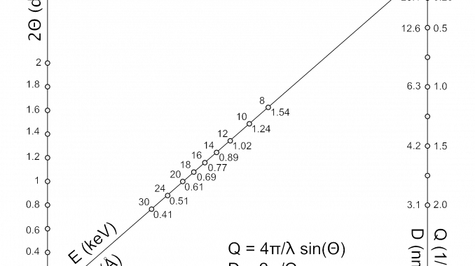A handy nomogram. Draw a straight line between two knowns to find the unknown.