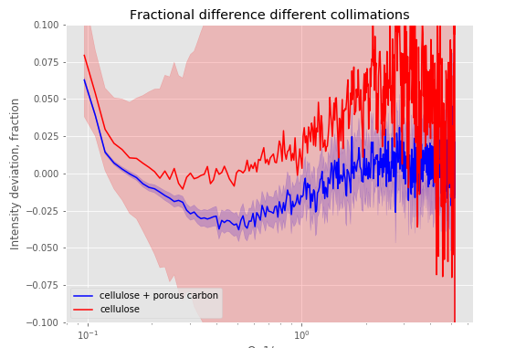 A comparison of the signals of two samples, showing the fractional signal difference between the different collimation settings on a lab SAXS instrument.
