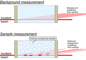 A schematic description of the displaced volume correction: a reduction in background signal when significant volume fractions of analyte are present.