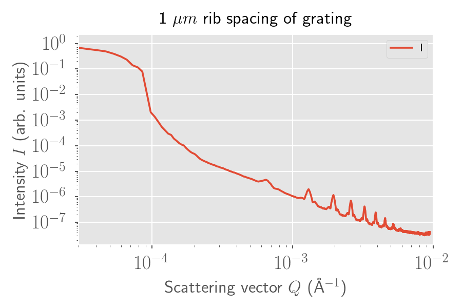 USAXS scan of a 1-micron spacing between the supports of a SiN grating.