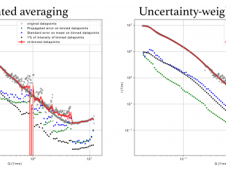 Comparison between unweighted averaging of multiple datasets (red curve, left), and an uncertainty-based datapoint weighted average (red curve, right)