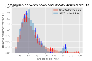 close-up of the main feature of the size distribution, allowing for direct comparison between the USAXS and the SAXS results.