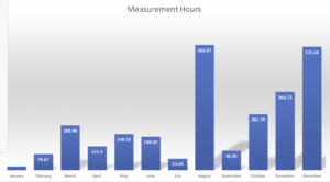 Per-month breakdown of measurement hours of the MAUS.