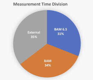 The serendipitous division of measurement time between measurements for our own group (6.5), for other BAM researchers, and for external parties.
