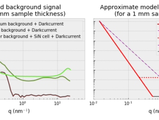 You need to be at least this high to enter the ride... Total MAUS background signal levels (combined from measurements using different instrument configurations) that your analyte scattering must exceed. To use these figures, simulate your analyte scattering in absolute units, multiply with your sample thickness in mm, and then compare the resulting simulated curve with the above. The analyte signal should add at least 10% to the background signal.